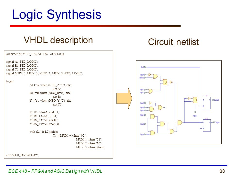 Logic Synthesis VHDL description Circuit netlist