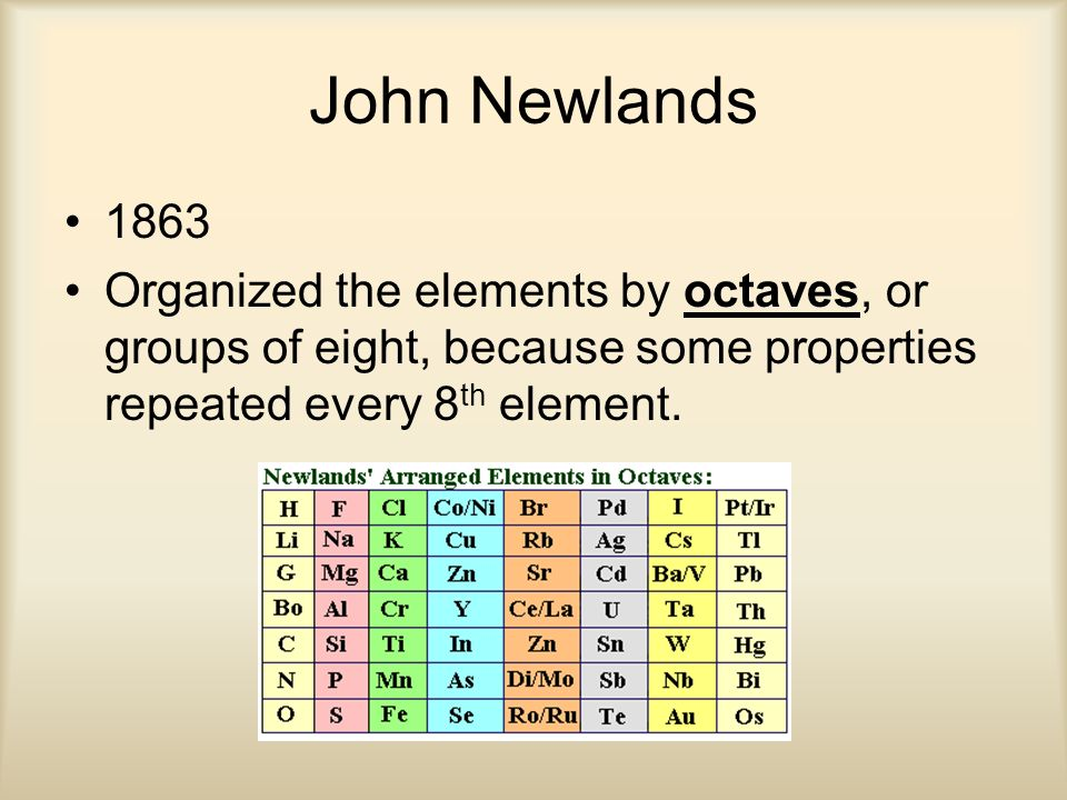 The Periodic Table An Introduction Ppt Video Online Download