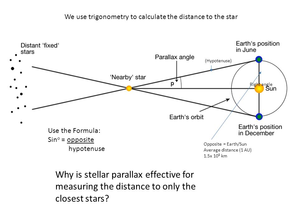 Stellar parallax magnitude and h r diagram ppt video online download we use trigonometry to calculate the distance to the star ccuart Images