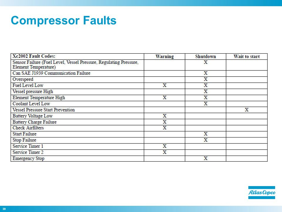 Compressor Faults on Tire Pressure Sensor
