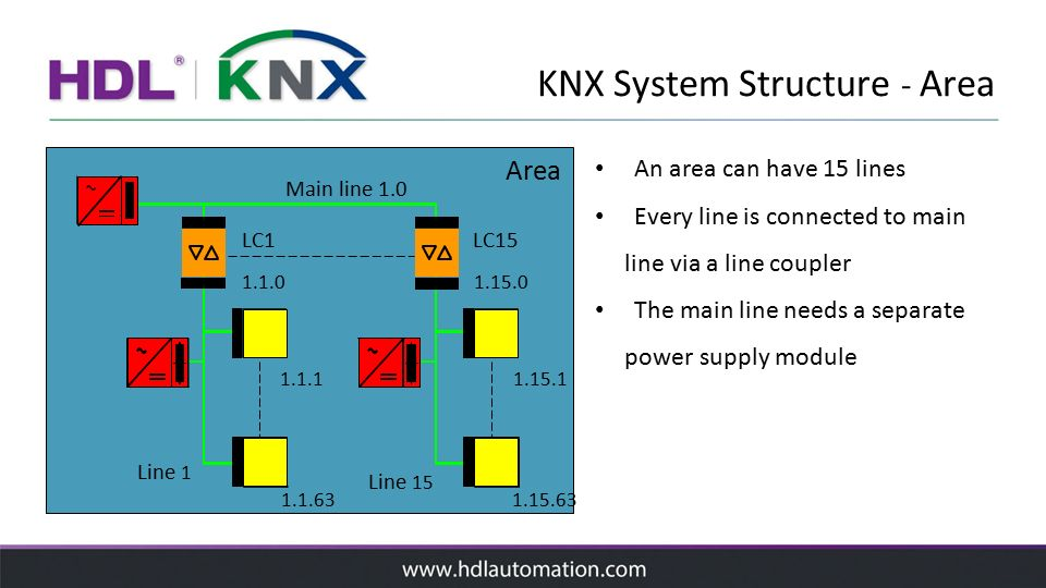 HDL KNX System Introduction - ppt video online download