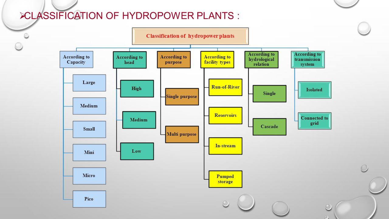 Types Of Hydroelectric Power Great Installation Wiring Diagram Hydropower Plants Ppt Video Online Download Rh Slideplayer Com Turbines