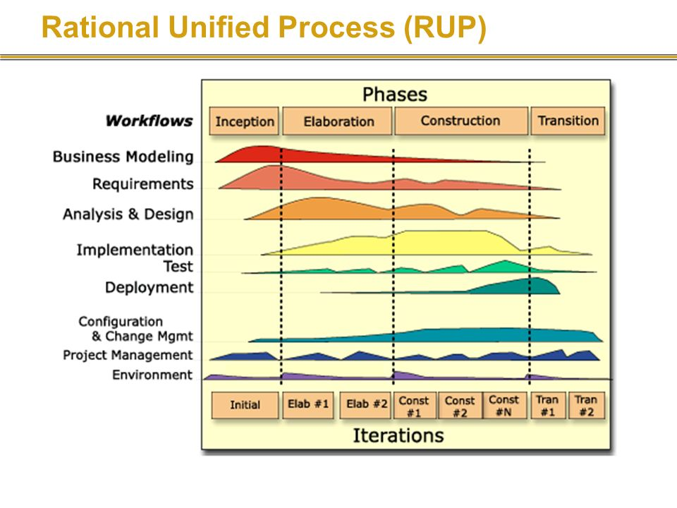 Rational Unified Process (RUP)...
