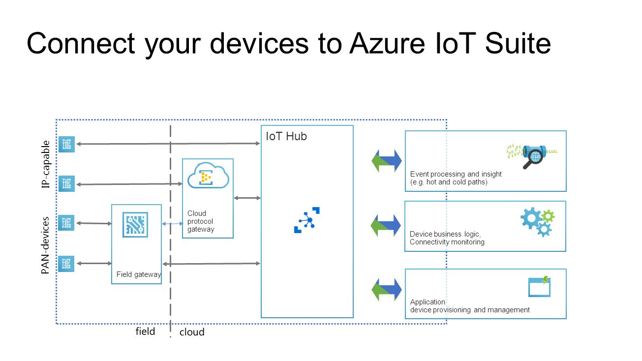 Connecting devices to the Azure IOT Hub - ppt download