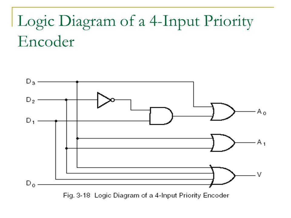 ekt 121 4 digital electronics 1 ppt download rh slideplayer com Combinational Logic Encoder Quadrature Encoder Circuit