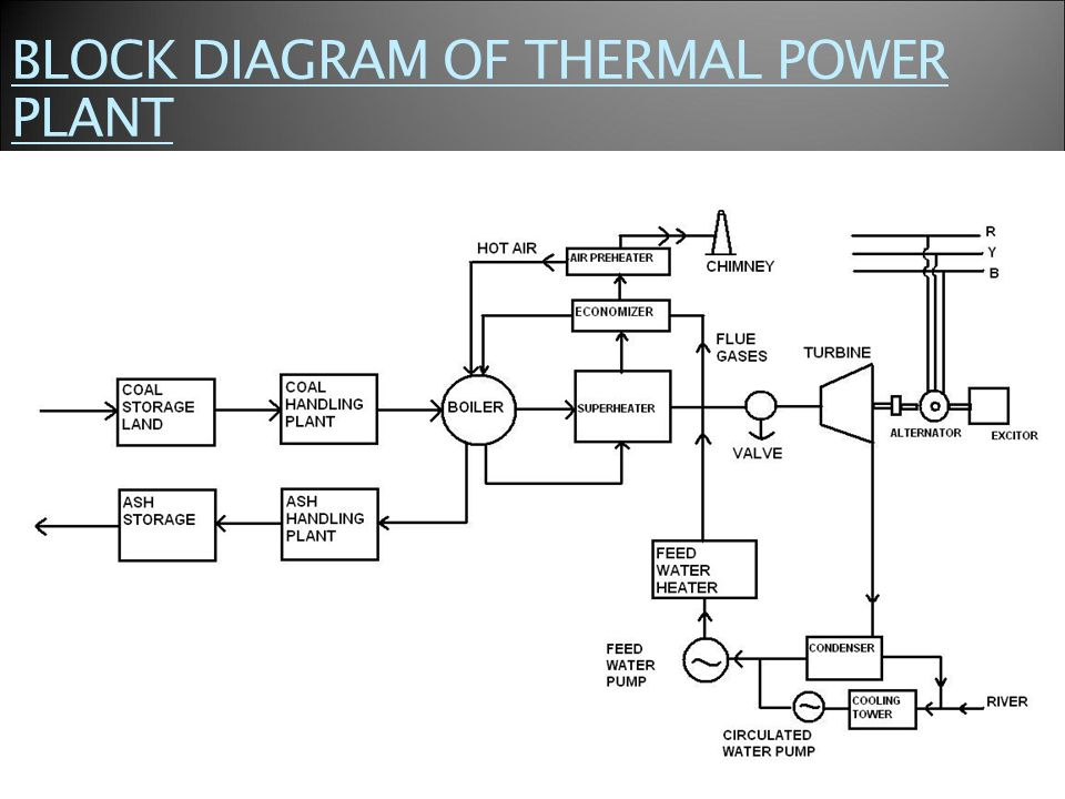 thermal power station ppt video online download rh slideplayer com thermal power plant schematic diagram Fossil Fuel Power Plant Diagram