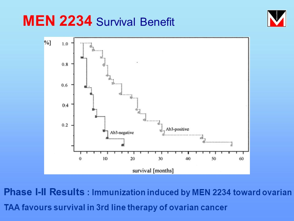 MEN 2234 Survival Benefit Phase I-II Results : Immunization induced by MEN 2234 toward ovarian.