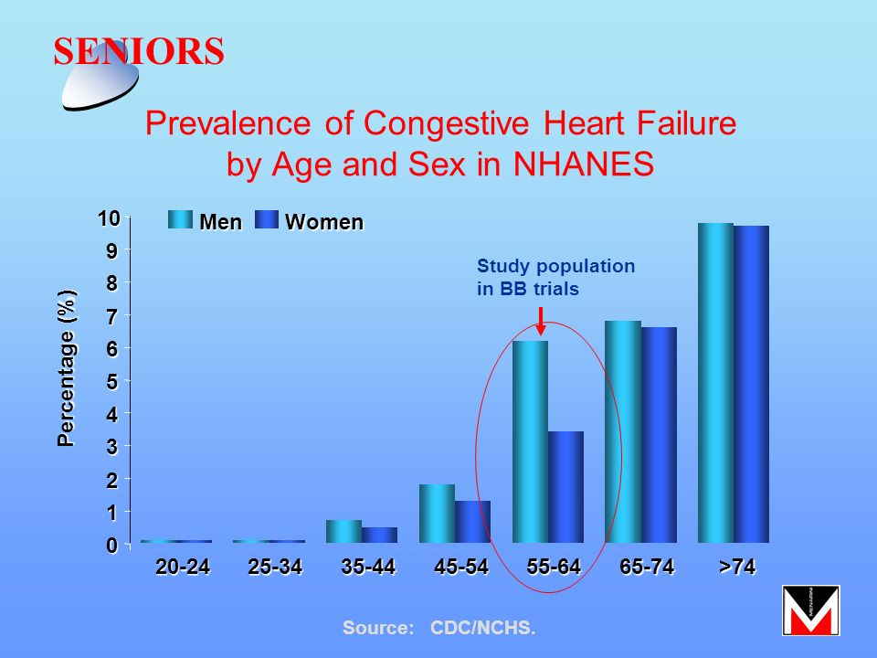 Prevalence of Congestive Heart Failure by Age and Sex in NHANES