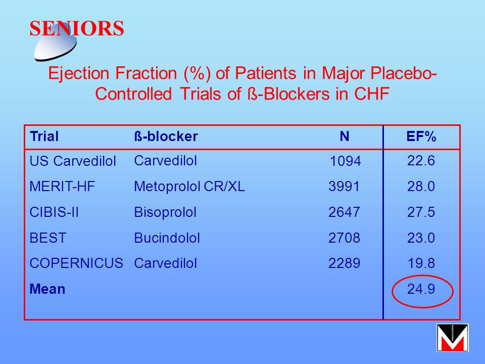 SENIORS Ejection Fraction (%) of Patients in Major Placebo- Controlled Trials of ß-Blockers in CHF.