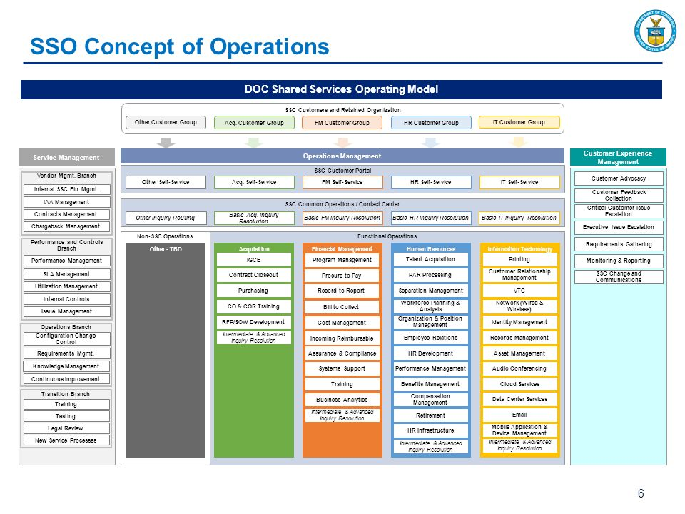 Department of commerce shared services initiative human resources sso concept of operations publicscrutiny Gallery
