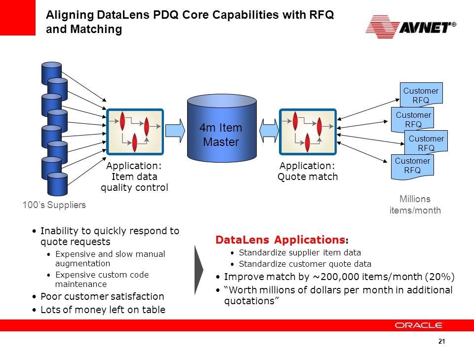 Oracle Product Data Quality - ppt video online download