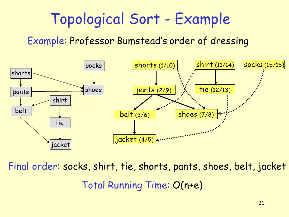 Topological Sort Definition Ppt Video Online Download