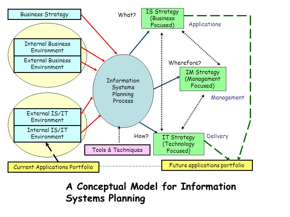 Inputs Processes Outputs Information Systems Planning