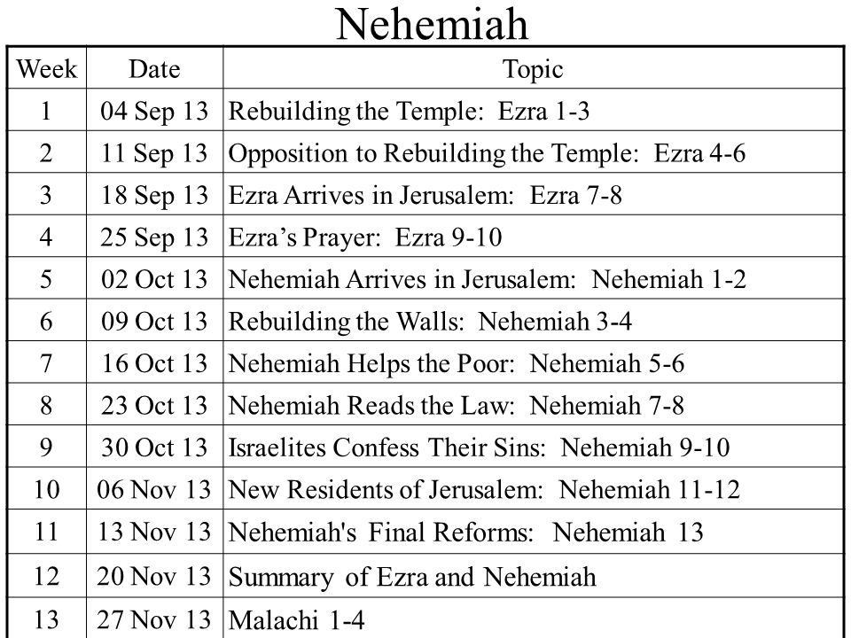 after the fall ezra and nehemiah ppt download