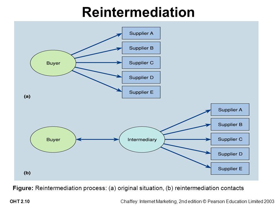 3 essay writing tips to reintermediation.