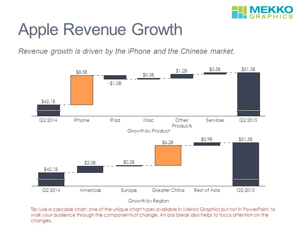 Apple Financial Performance In 6 Charts Ppt Video Online Download