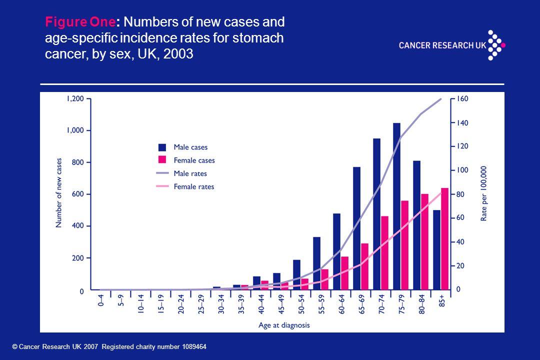 gastric cancer uk statistics)