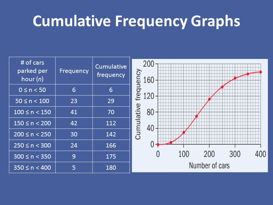 Box Plots Cumulative Frequency Graphs Ppt Video Online Download