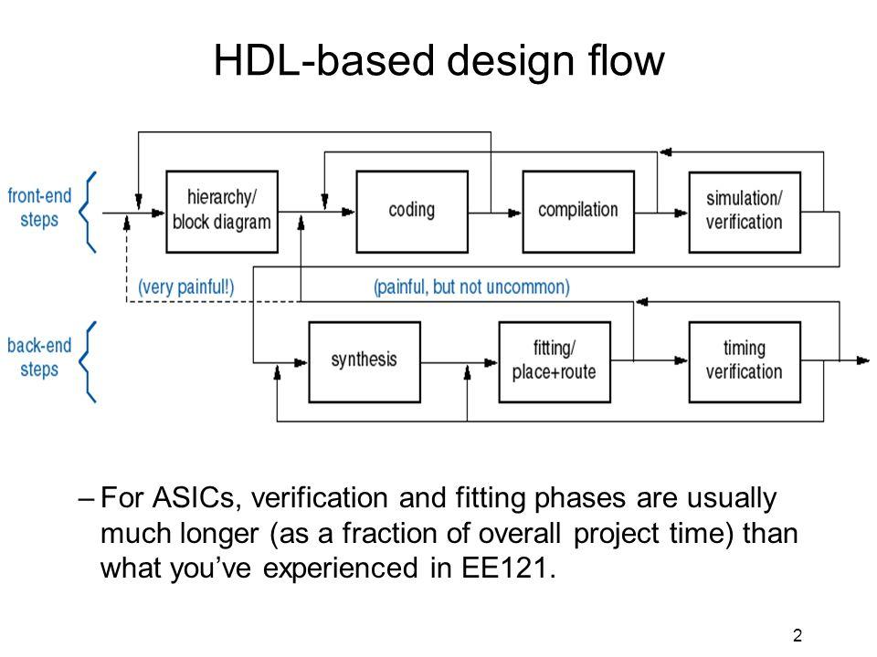 Ppt fpga design flow powerpoint presentation id:277303.