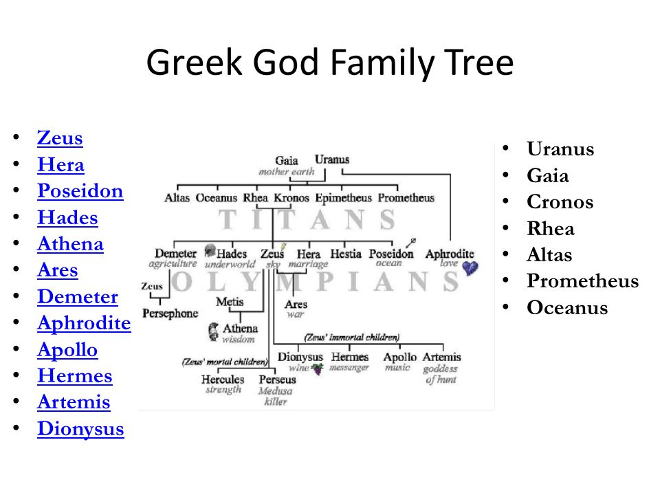 The Olympians God And Goddesses Of Ancient Greece Ppt