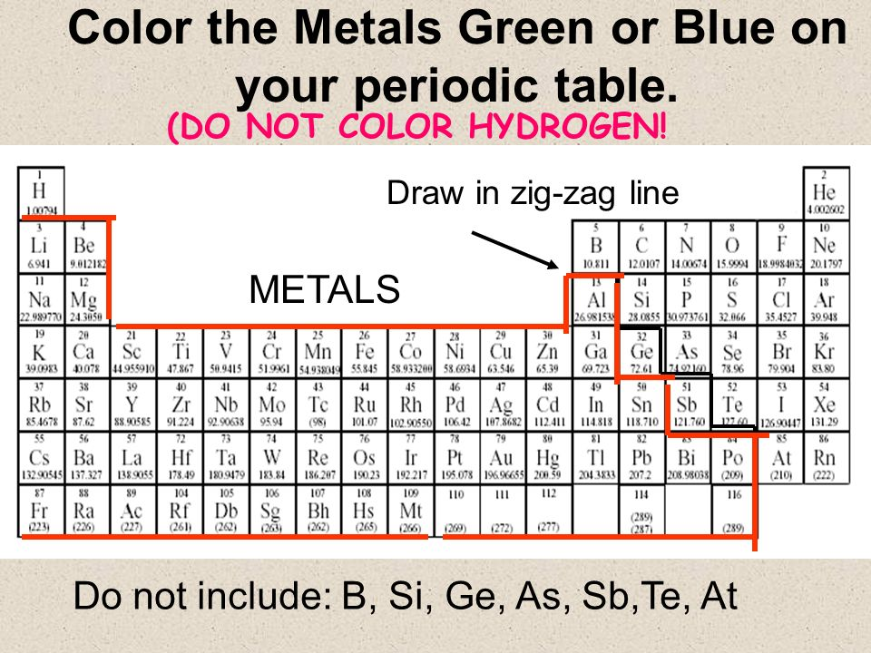 Periodic table of elements ppt video online download color the metals green or blue on your periodic table urtaz Gallery