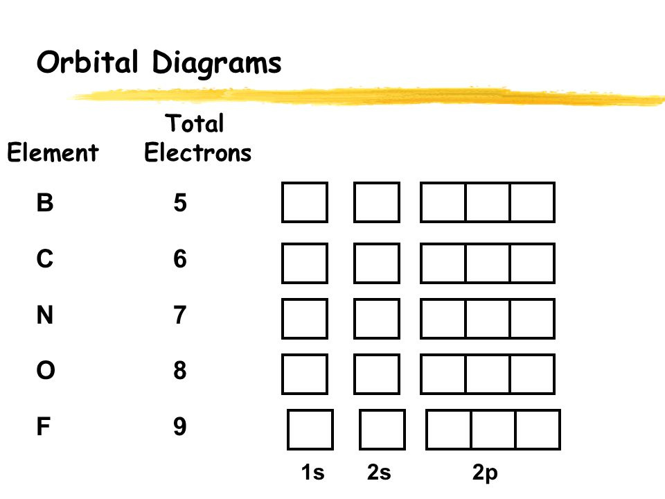 orbital diagrams total element electrons h 1 he 2 li 3 be 4 1s 2s orbital diagram for ca 2 orbital diagrams total element electrons b 5 c 6 n 7 o 8 f 9 1s 2s 2p