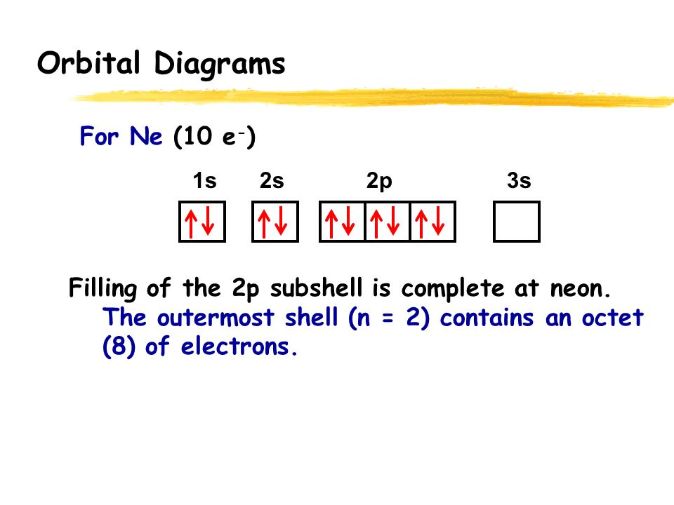 Electron Orbital Diagram Ne Example Electrical Circuit