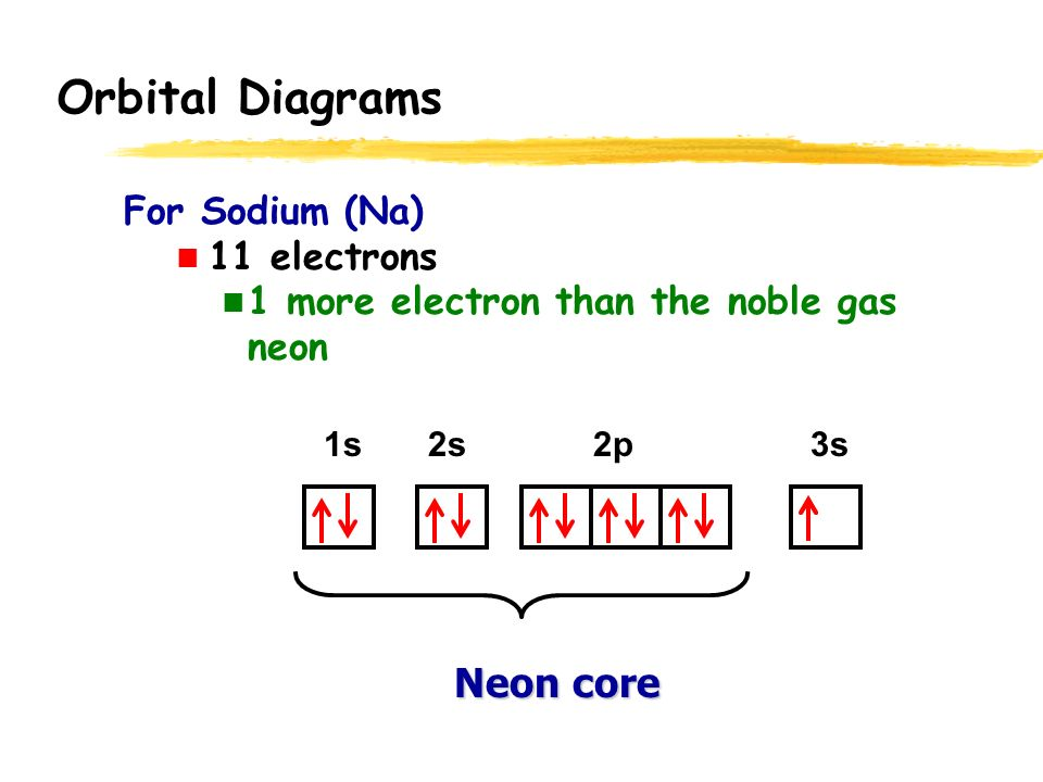 Orbital Diagrams Total Element Electrons H 1 He 2 Li 3 Be 4 1s 2s