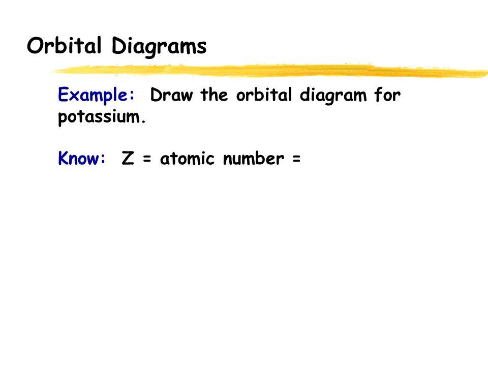Orbital Diagrams Total Element Electrons H 1 He 2 Li 3 Be 4 1s 2s