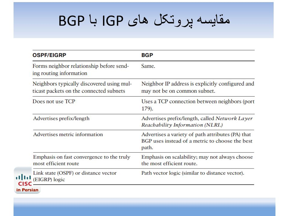 DIFFERENCE BETWEEN IGP AND BGP EBOOK DOWNLOAD