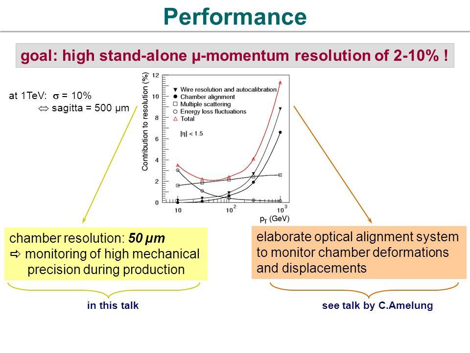 precision drift chambers for the atlas muon spectrometer ppt video rh slideplayer com Diagram of Puberty Boys Hyperplasia Diagram