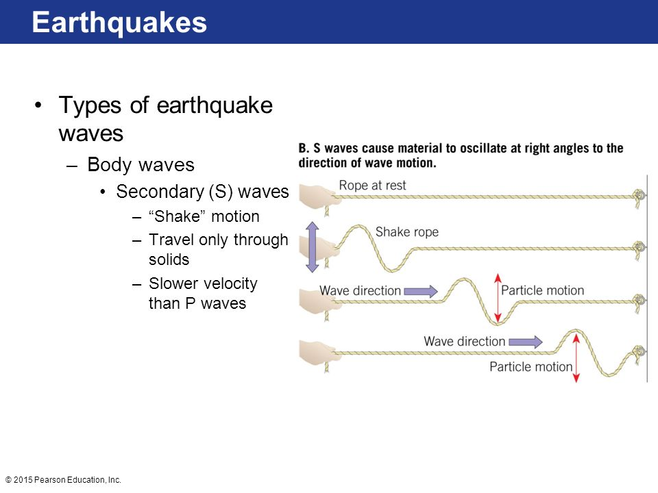 Earthquakes Types of earthquake waves Body waves Secondary (S) waves
