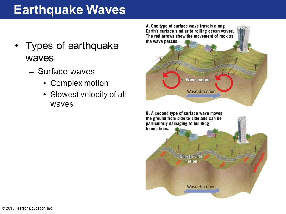 Earthquake Waves Types of earthquake waves Surface waves