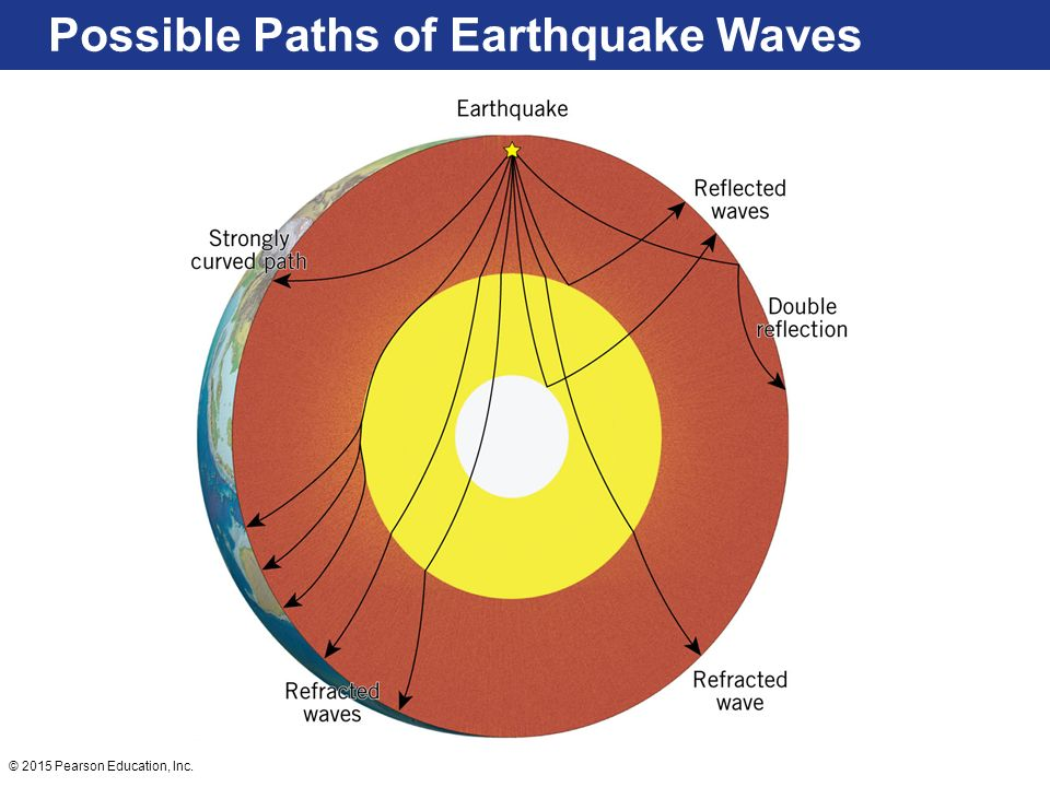 Possible Paths of Earthquake Waves