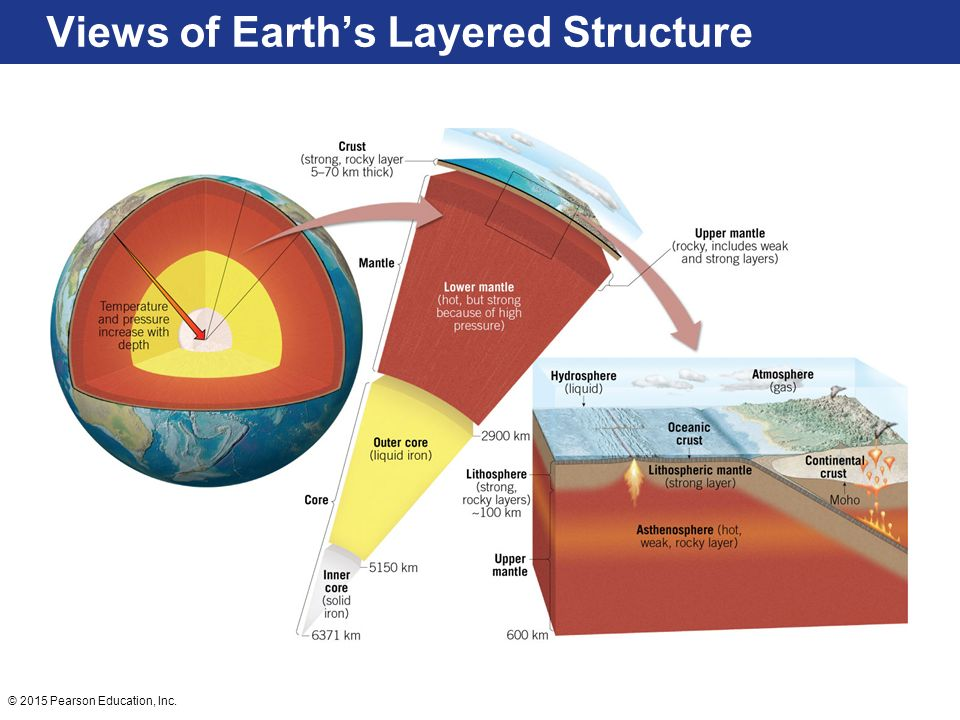 Views of Earth's Layered Structure