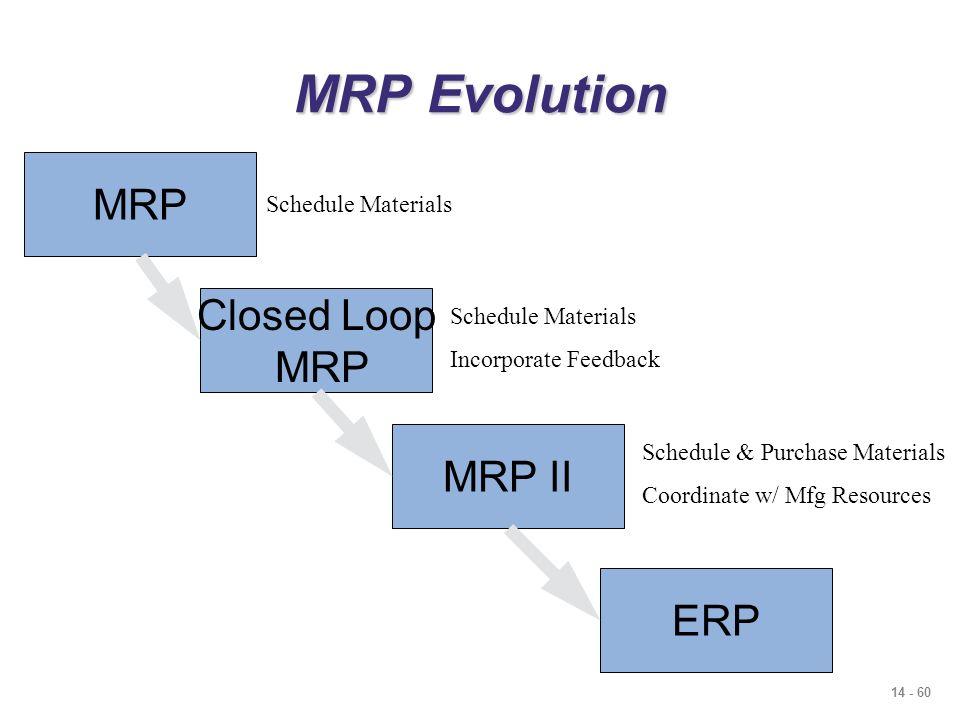 Mrp Evolution Mrp Closed Loop Mrp Mrp Ii Erp Schedule Materials