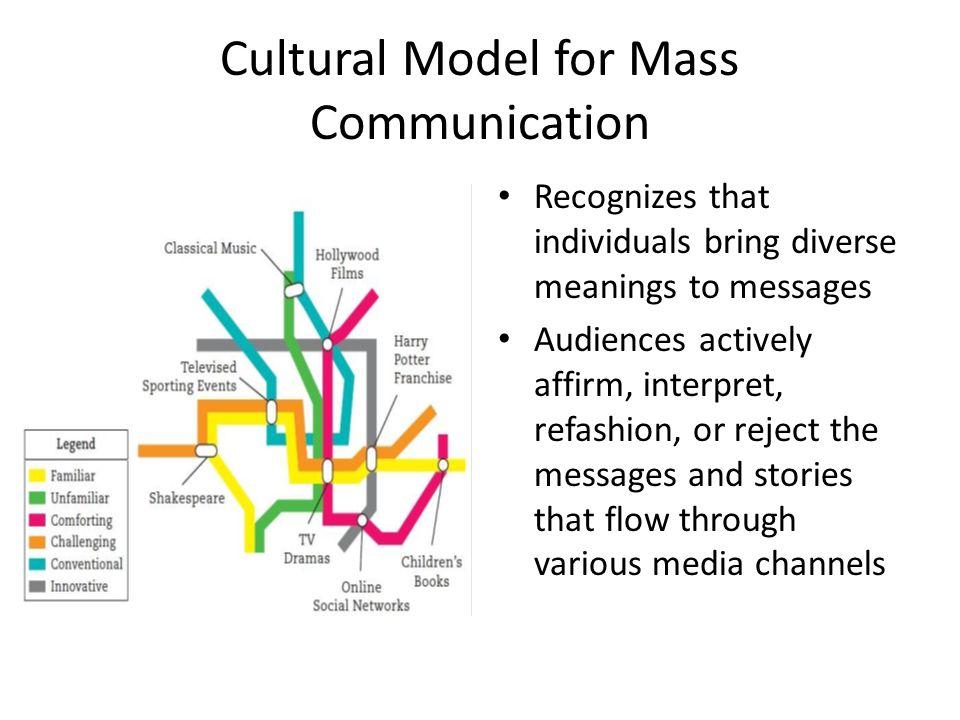 Mass Communications: A Review & Cross-Platforms - ppt download