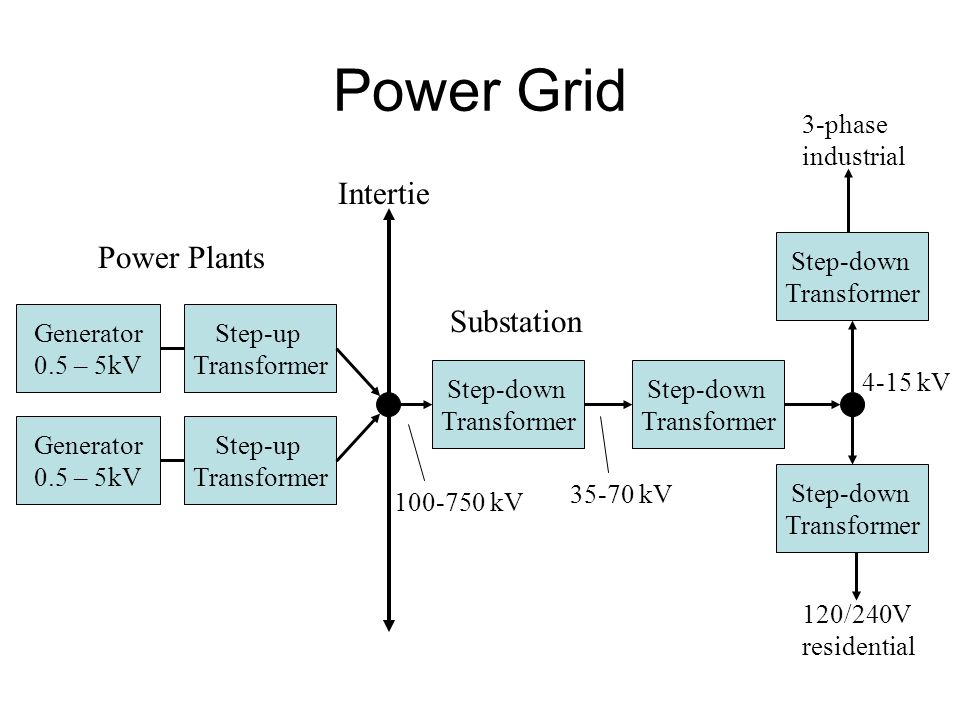 Ac 3 Phase Step Down Transformer Diagram - Residential Electrical ...