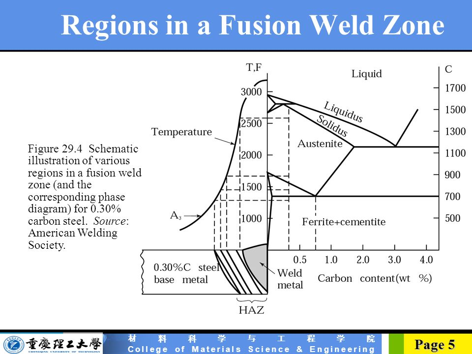 welding phase diagram all wiring diagram
