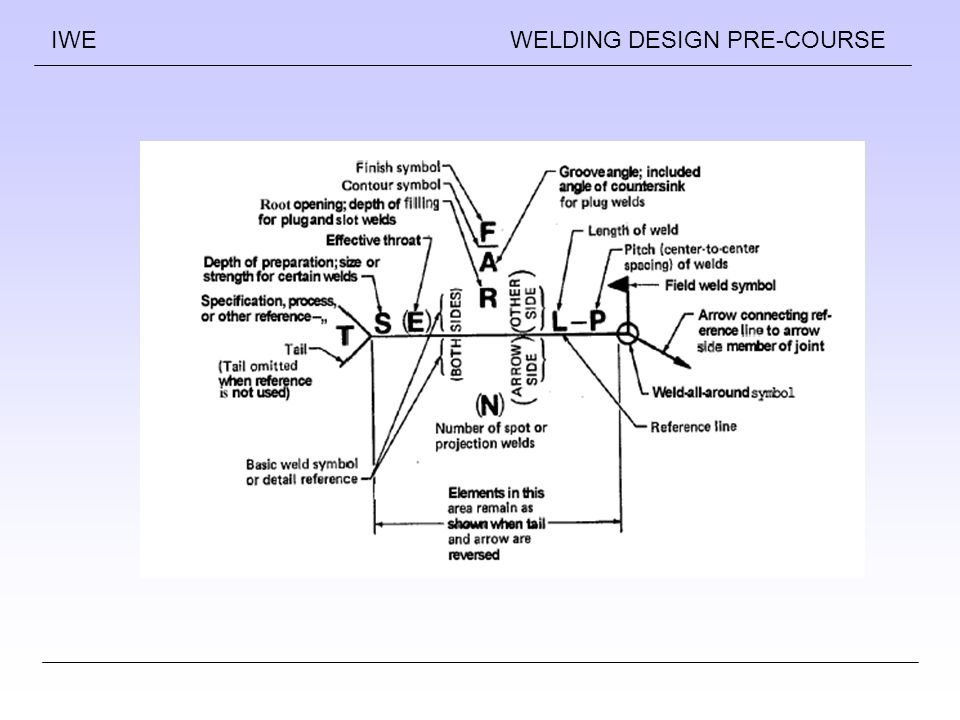 Weld Joint Geometery And Welding Symbols Ppt Video Online Download