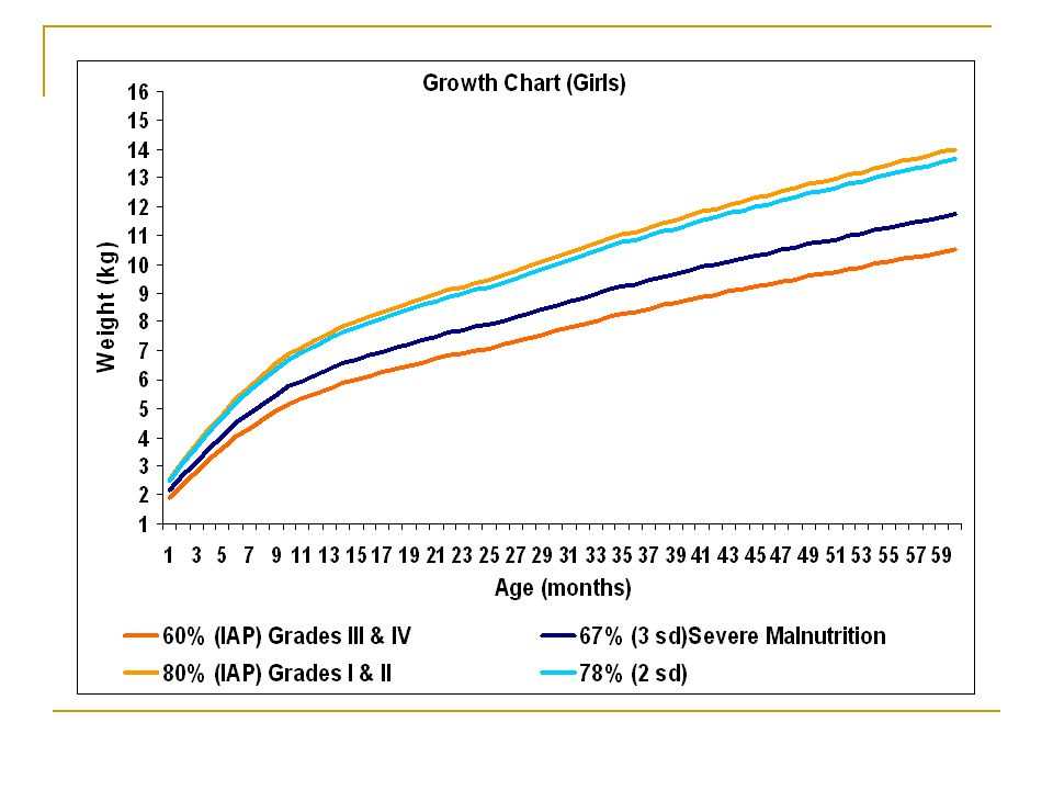 Iap Vs Z Score Classification For Growth Charts Ppt Video Online
