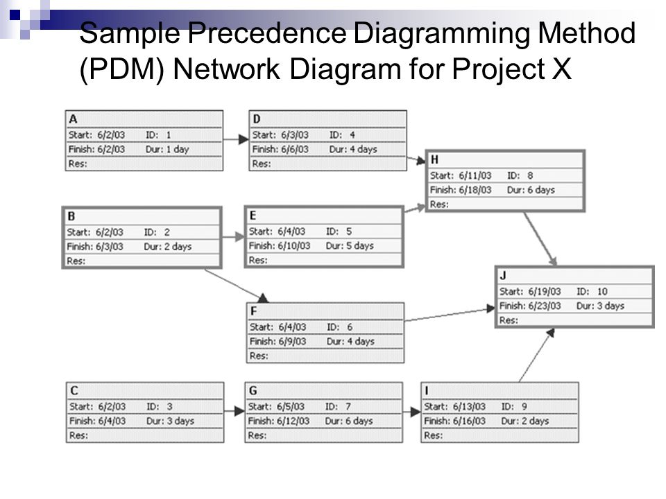 Precedence diagramming method adalah wiring circuit project management credit hours 3 lecturer dedi purwana e s rh slideplayer com construction precedence diagramming method precedence diagramming method to ccuart Images