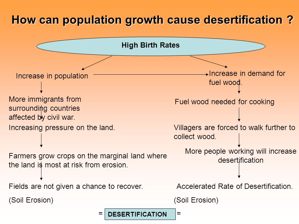 natural causes of desertification