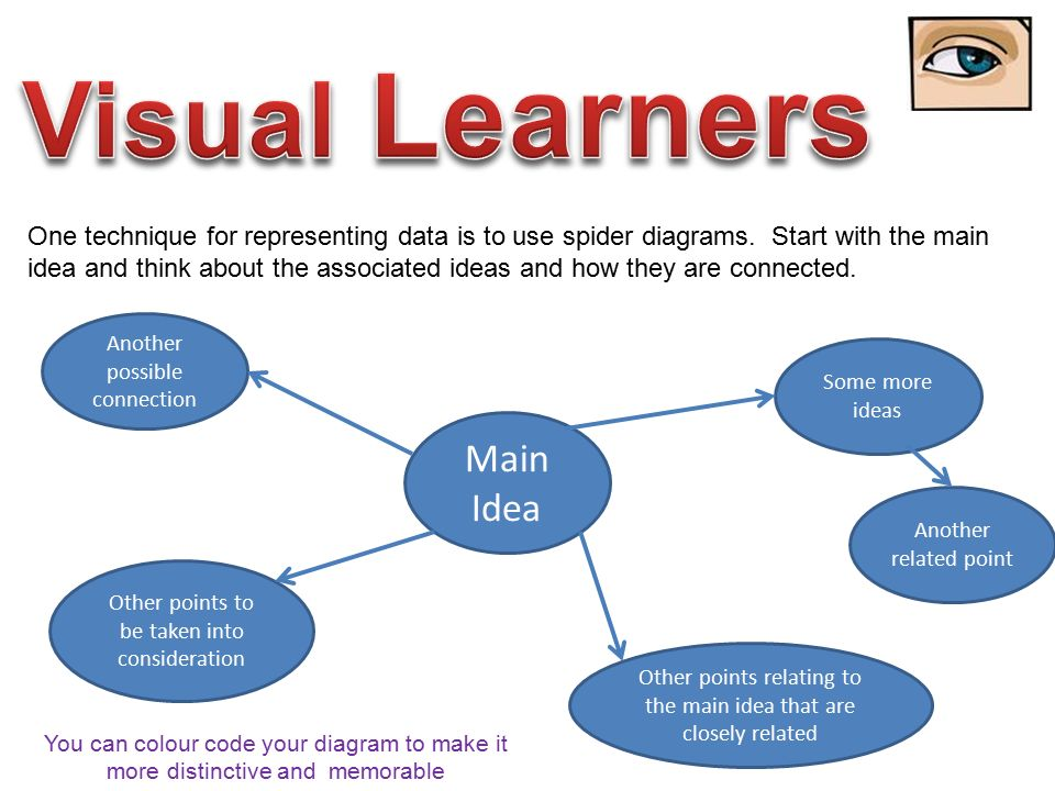 Visual+Learners+Main+Idea visual learners typically learn best by seeing information ppt