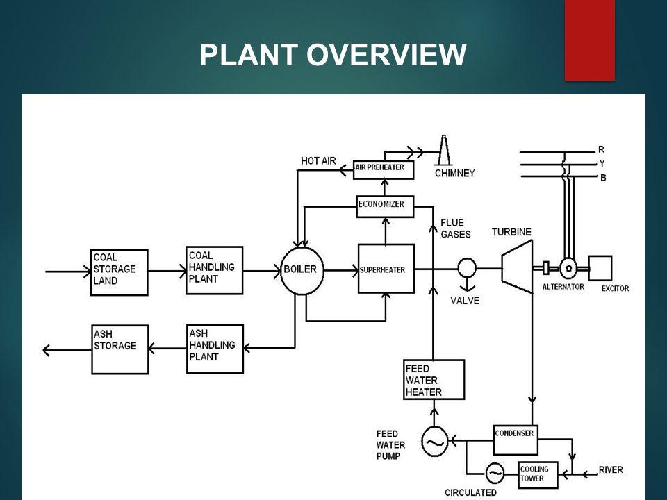 thermal power plant overview diagram kota super thermal power station  kota ppt video online download  kota super thermal power station  kota