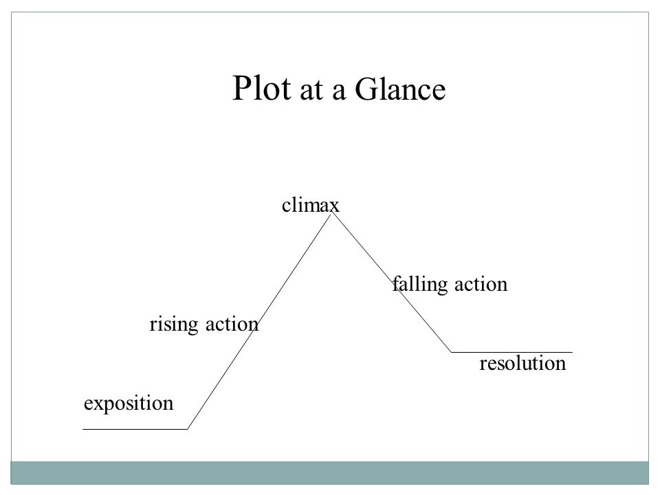 Anatomy Of A Story Story Elements Ppt Video Online Download