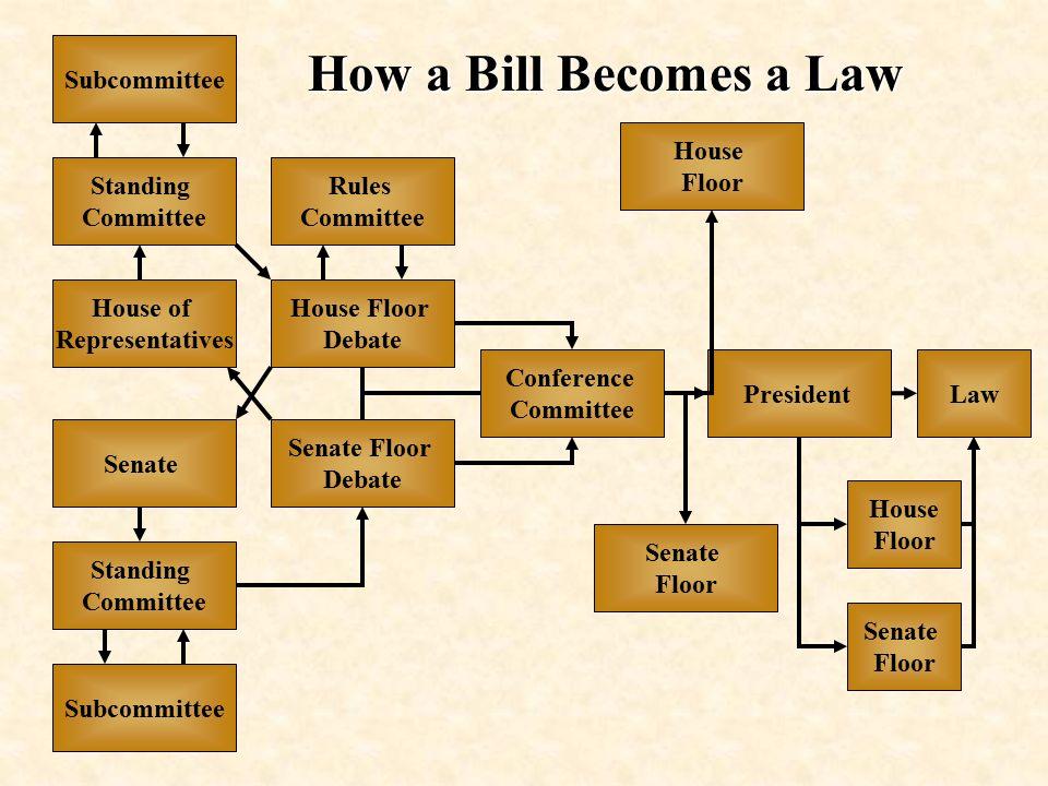 Government Institutions Legislative Branch Ppt Download