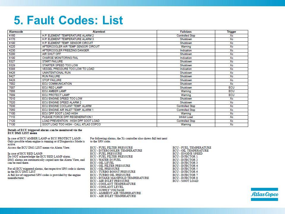 Delphi Fault Codes List