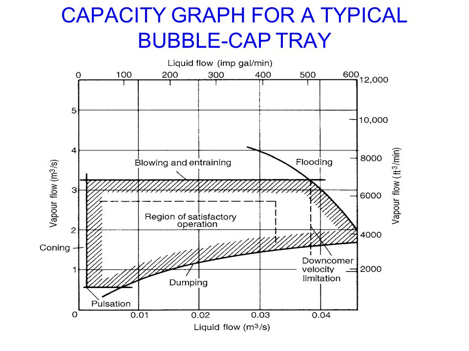 CAPACITY+GRAPH+FOR+A+TYPICAL+BUBBLE CAP+TRAY flow pattern a good length of liquid path a very long liquid ppt