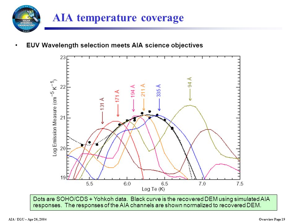 AIA temperature coverage